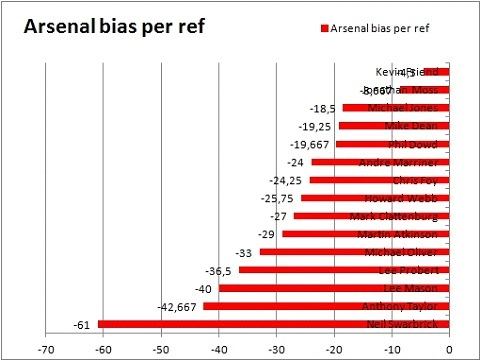 arsenal bias per ref