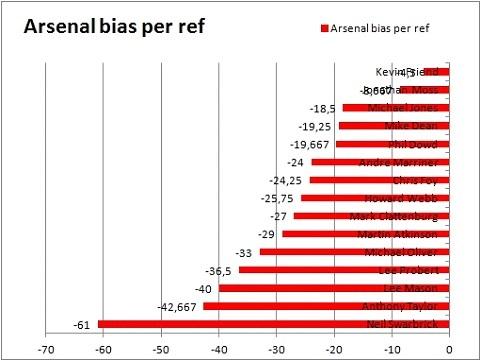 arsenal bias per ref