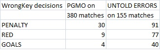 pgmo 2011 2012 comparing key decision