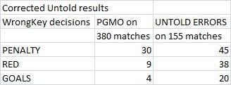 pgmo 2011 2012 corrected key decisions