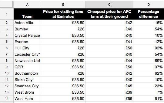 ticket prices