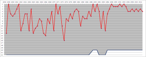 1200px-Arsenal_F.C._league_positions,_1947-2013