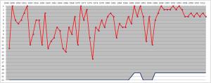 1200px-Arsenal_F.C._league_positions,_1947-2013