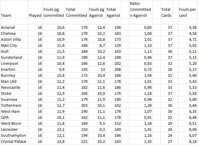 fouls statistics
