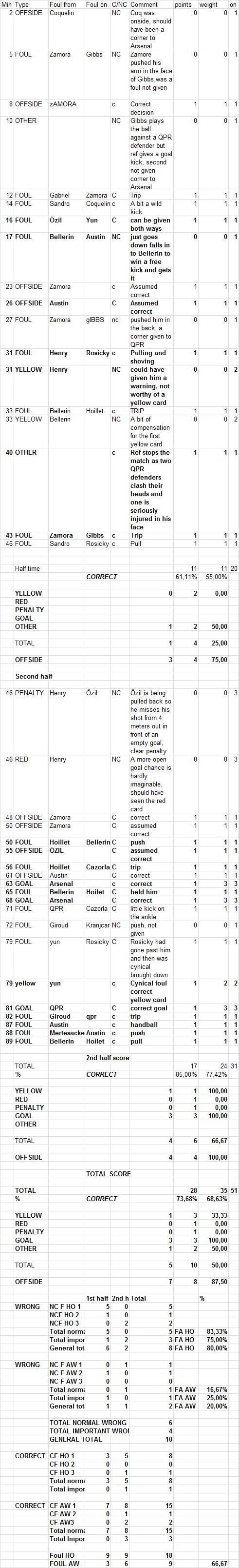 QPR Arsenal